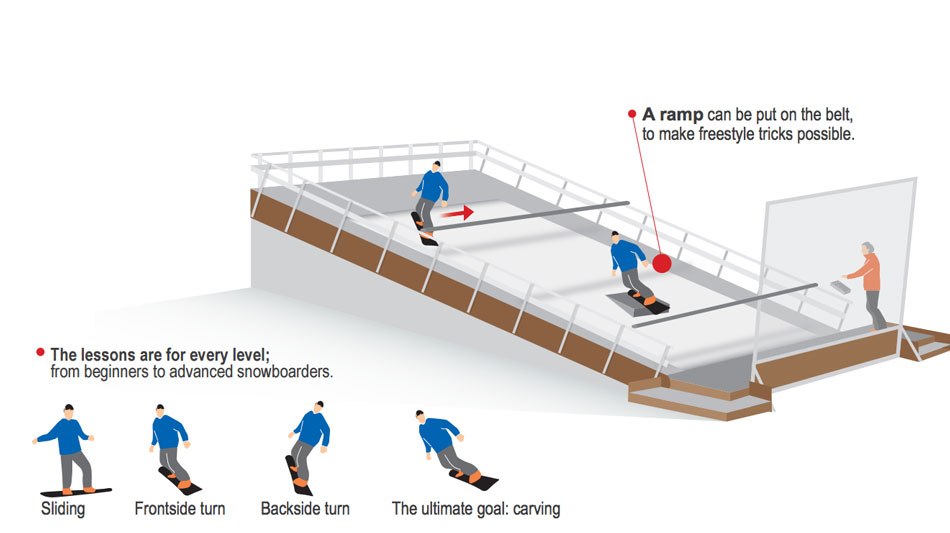 indoor-snowboarding-diagram