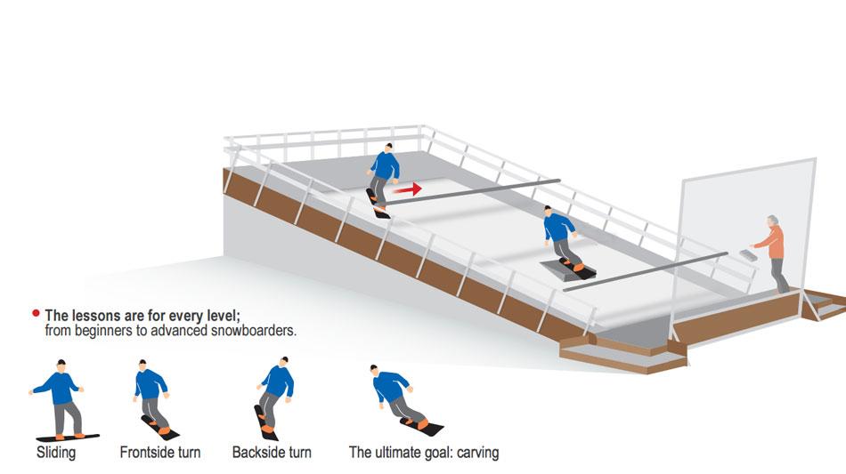 Indoor Snowboard Lessons Virginia